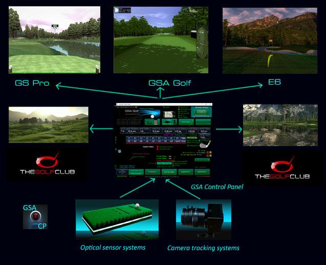 GSA Advanced Golf Simulators: Installation
