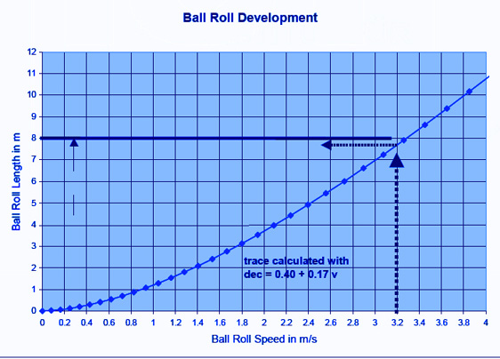 how to find the distance a ball travels