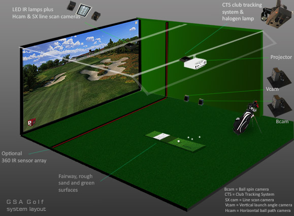 GSA Advanced Golf Simulators: Camera setup